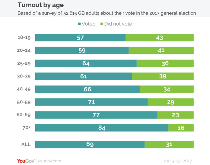 Turnout by age-01