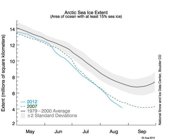 2012_arctic_ice_extent-aug25