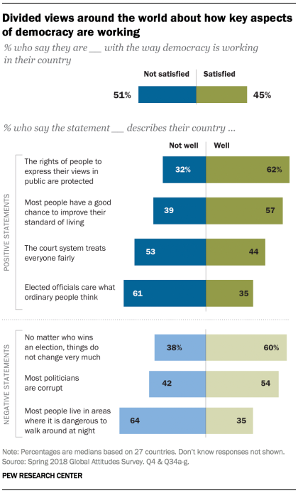 pew research democracy